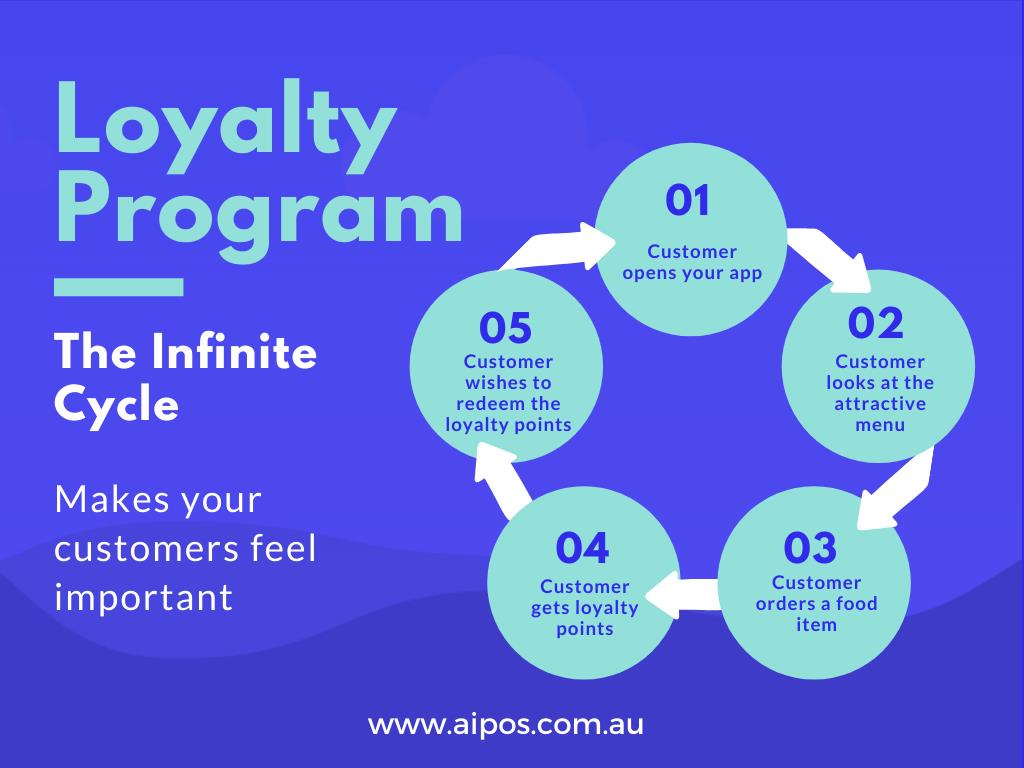loyalty program apps for restaurants Australia